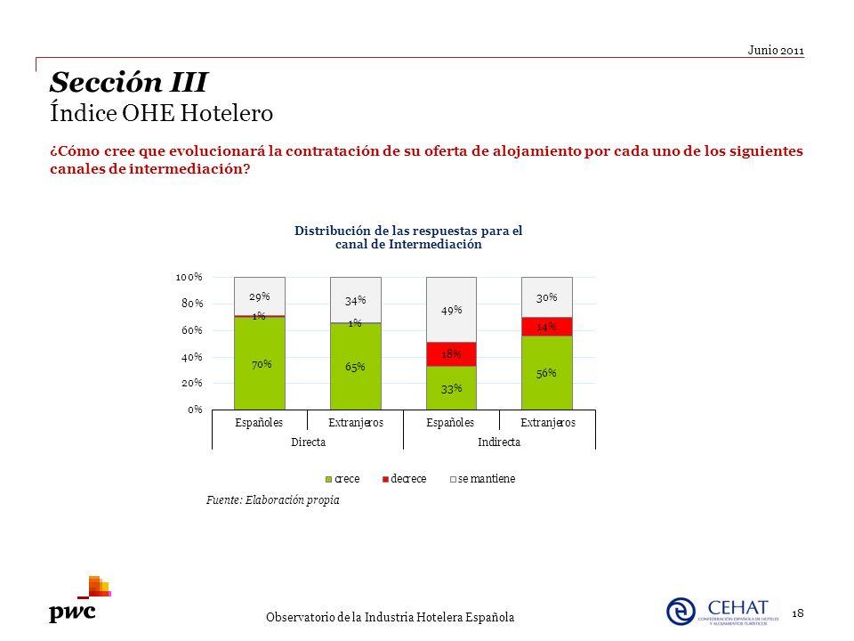 18 Junio 2011 Observatorio de la Industria Hotelera Española Sección III Índice OHE Hotelero ¿Cómo cree que evolucionará la contratación de su oferta