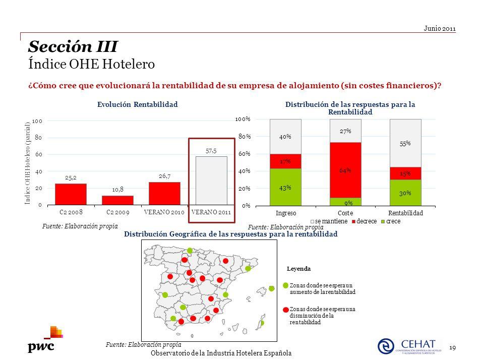 19 Junio 2011 Observatorio de la Industria Hotelera Española Sección III Índice OHE Hotelero ¿Cómo cree que evolucionará la rentabilidad de su empresa