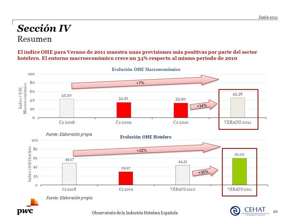 20 Junio 2011 Observatorio de la Industria Hotelera Española Sección IV Resumen El índice OHE para Verano de 2011 muestra unas previsiones más positiv
