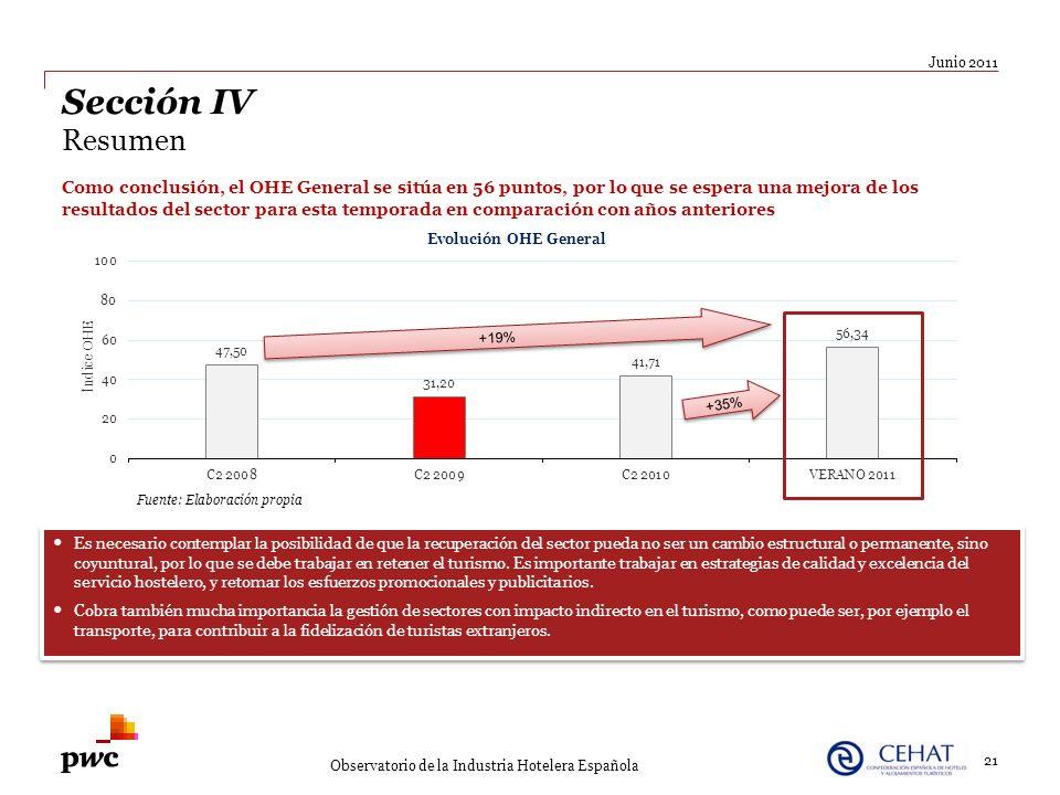 +19% +35% 21 Junio 2011 Observatorio de la Industria Hotelera Española Sección IV Resumen Como conclusión, el OHE General se sitúa en 56 puntos, por l