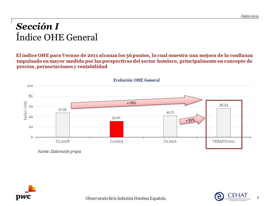 4 Junio 2011 Sección I Índice OHE General El índice OHE para Verano de 2011 alcanza los 56 puntos, lo cual muestra una mejora de la confianza impulsad