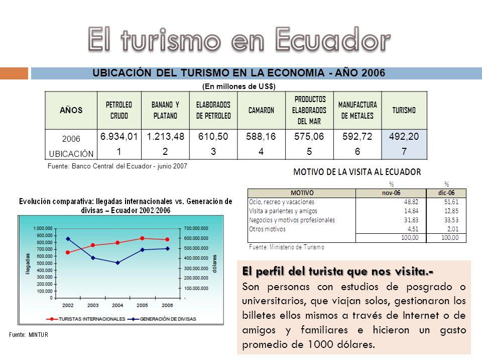 UBICACIÓN DEL TURISMO EN LA ECONOMIA - AÑO 2006 (En millones de US$) AÑOS PETROLEO CRUDO BANANO Y PLATANO ELABORADOS DE PETROLEO CAMARON PRODUCTOS ELA