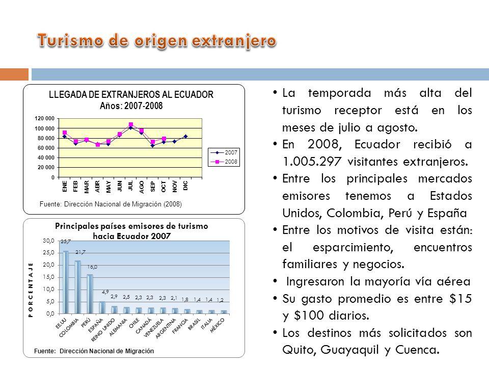 La temporada más alta del turismo receptor está en los meses de julio a agosto. En 2008, Ecuador recibió a 1.005.297 visitantes extranjeros. Entre los