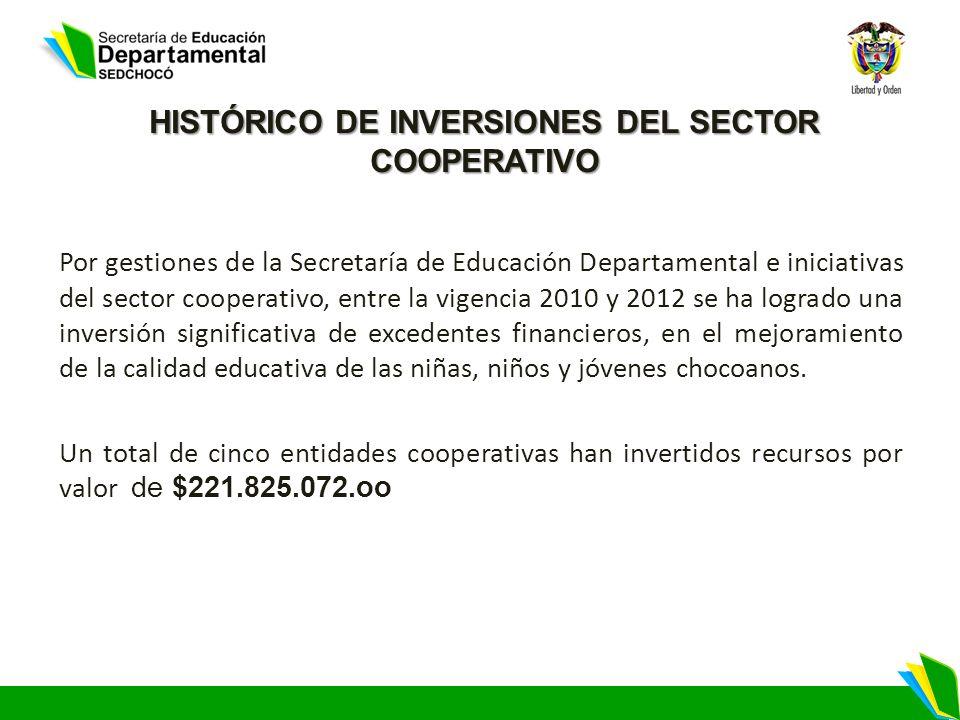 HISTÓRICO DE INVERSIONES DEL SECTOR COOPERATIVO Por gestiones de la Secretaría de Educación Departamental e iniciativas del sector cooperativo, entre
