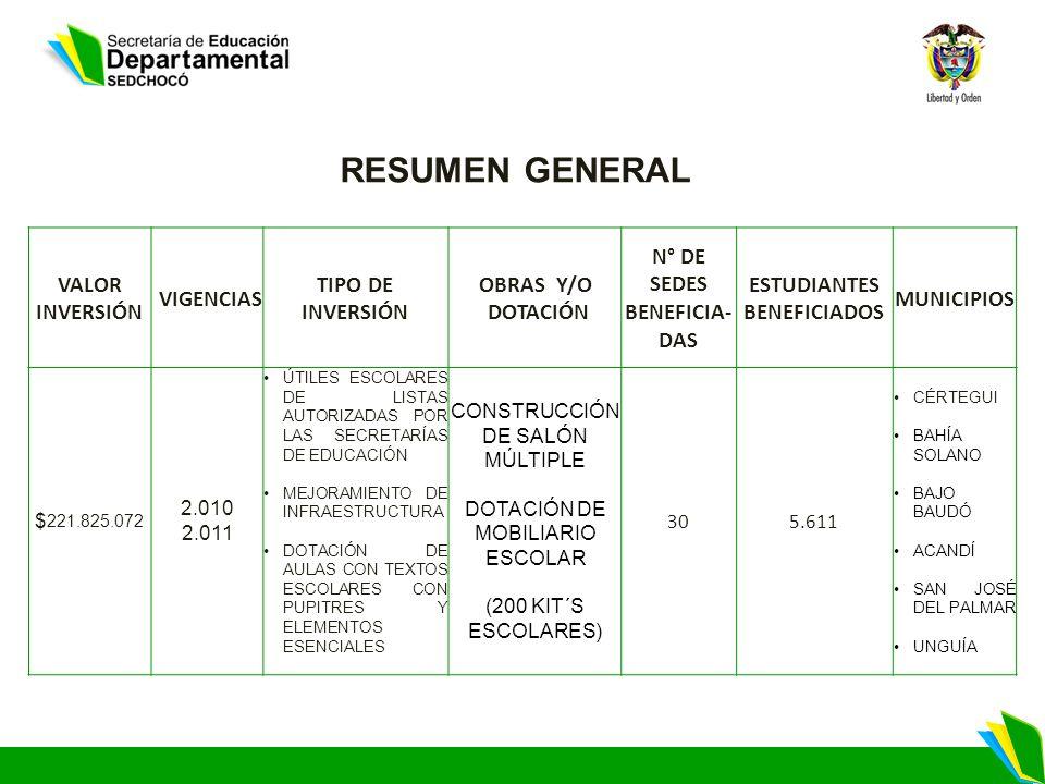 RESUMEN GENERAL VALOR INVERSIÓN VIGENCIAS TIPO DE INVERSIÓN OBRAS Y/O DOTACIÓN N° DE SEDES BENEFICIA- DAS ESTUDIANTES BENEFICIADOS MUNICIPIOS $ 221.825.072 2.010 2.011 ÚTILES ESCOLARES DE LISTAS AUTORIZADAS POR LAS SECRETARÍAS DE EDUCACIÓN MEJORAMIENTO DE INFRAESTRUCTURA DOTACIÓN DE AULAS CON TEXTOS ESCOLARES CON PUPITRES Y ELEMENTOS ESENCIALES CONSTRUCCIÓN DE SALÓN MÚLTIPLE DOTACIÓN DE MOBILIARIO ESCOLAR (200 KIT´S ESCOLARES) 305.611 CÉRTEGUI BAHÍA SOLANO BAJO BAUDÓ ACANDÍ SAN JOSÉ DEL PALMAR UNGUÍA