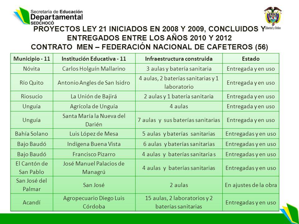 PROYECTOS LEY 21 INICIADOS EN 2008 Y 2009, CONCLUIDOS Y ENTREGADOS ENTRE LOS AÑOS 2010 Y 2012 CONTRATO MEN – FEDERACIÓN NACIONAL DE CAFETEROS (56)