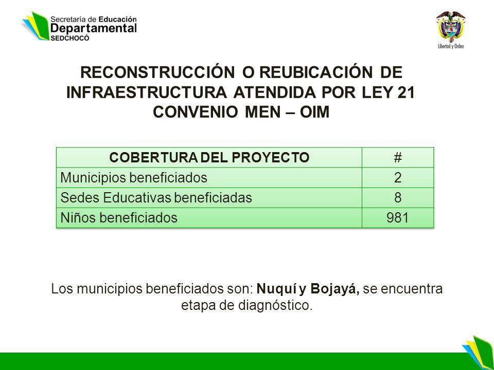 RECONSTRUCCIÓN O REUBICACIÓN DE INFRAESTRUCTURA ATENDIDA POR LEY 21 CONVENIO MEN – OIM Los municipios beneficiados son: Nuquí y Bojayá, se encuentra etapa de diagnóstico.