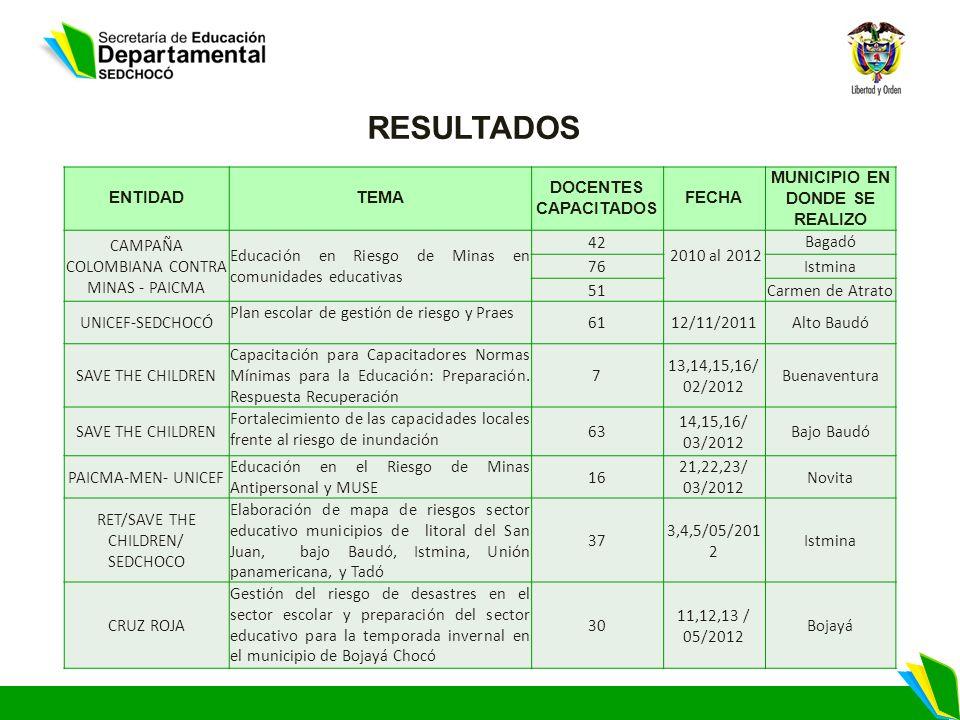 ENTIDADTEMA DOCENTES CAPACITADOS FECHA MUNICIPIO EN DONDE SE REALIZO CAMPAÑA COLOMBIANA CONTRA MINAS - PAICMA Educación en Riesgo de Minas en comunidades educativas 42 2010 al 2012 Bagadó 76Istmina 51Carmen de Atrato UNICEF-SEDCHOCÓ Plan escolar de gestión de riesgo y Praes 6112/11/2011Alto Baudó SAVE THE CHILDREN Capacitación para Capacitadores Normas Mínimas para la Educación: Preparación.