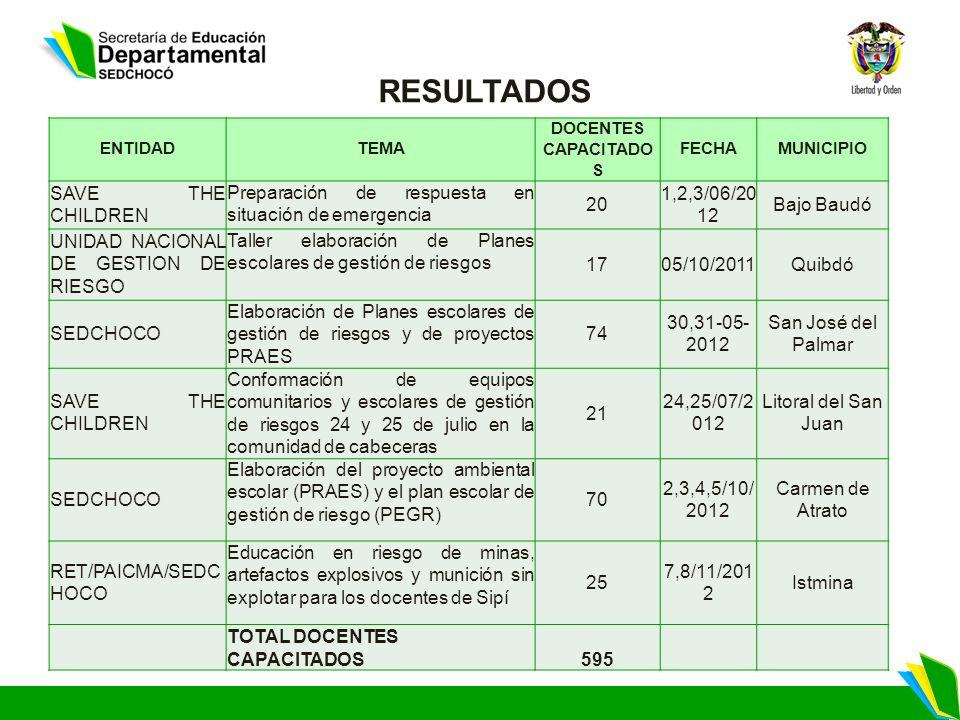 RESULTADOS ENTIDADTEMA DOCENTES CAPACITADO S FECHAMUNICIPIO SAVE THE CHILDREN Preparación de respuesta en situación de emergencia 20 1,2,3/06/20 12 Bajo Baudó UNIDAD NACIONAL DE GESTION DE RIESGO Taller elaboración de Planes escolares de gestión de riesgos 1705/10/2011Quibdó SEDCHOCO Elaboración de Planes escolares de gestión de riesgos y de proyectos PRAES 74 30,31-05- 2012 San José del Palmar SAVE THE CHILDREN Conformación de equipos comunitarios y escolares de gestión de riesgos 24 y 25 de julio en la comunidad de cabeceras 21 24,25/07/2 012 Litoral del San Juan SEDCHOCO Elaboración del proyecto ambiental escolar (PRAES) y el plan escolar de gestión de riesgo (PEGR) 70 2,3,4,5/10/ 2012 Carmen de Atrato RET/PAICMA/SEDC HOCO Educación en riesgo de minas, artefactos explosivos y munición sin explotar para los docentes de Sipí 25 7,8/11/201 2 Istmina TOTAL DOCENTES CAPACITADOS595