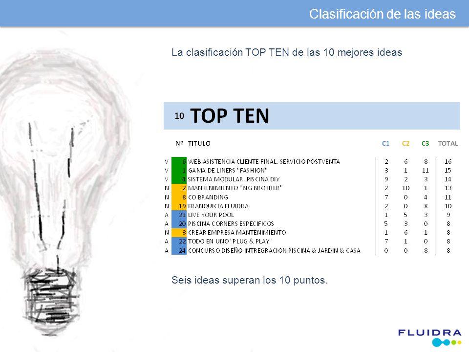 La clasificación TOP TEN de las 10 mejores ideas Seis ideas superan los 10 puntos.