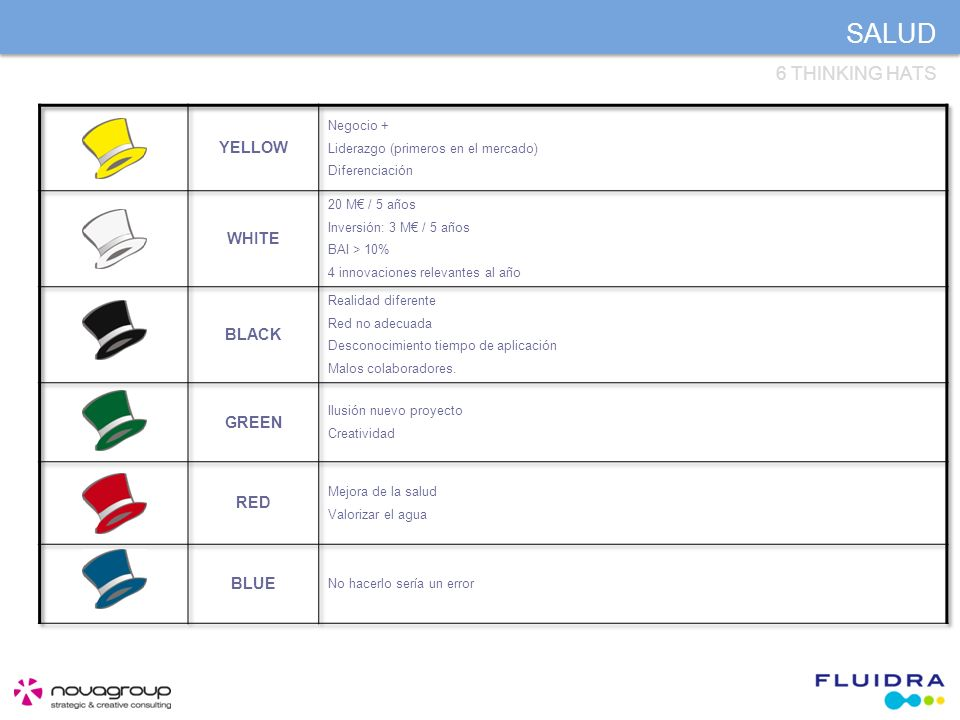 SALUD 6 THINKING HATS