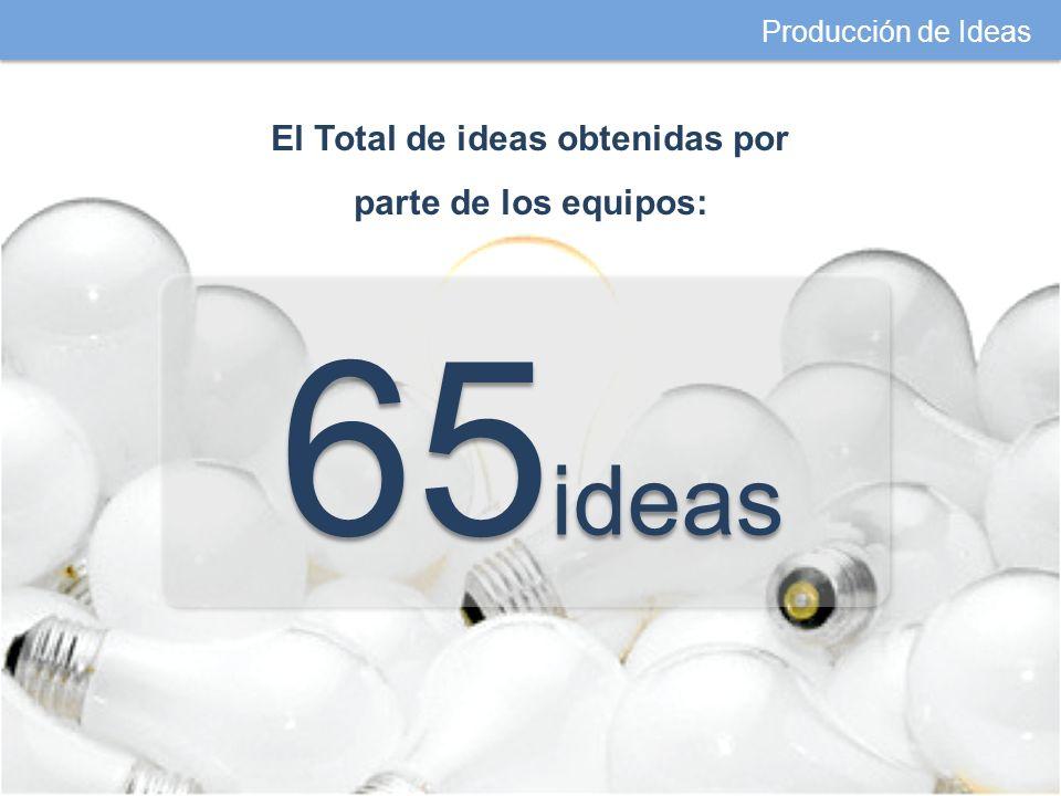 Producción de Ideas El Total de ideas obtenidas por parte de los equipos: 65 ideas