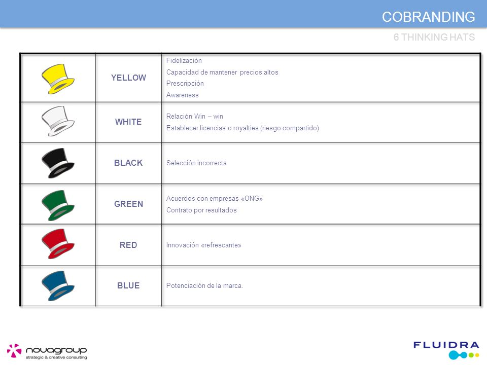 COBRANDING 6 THINKING HATS
