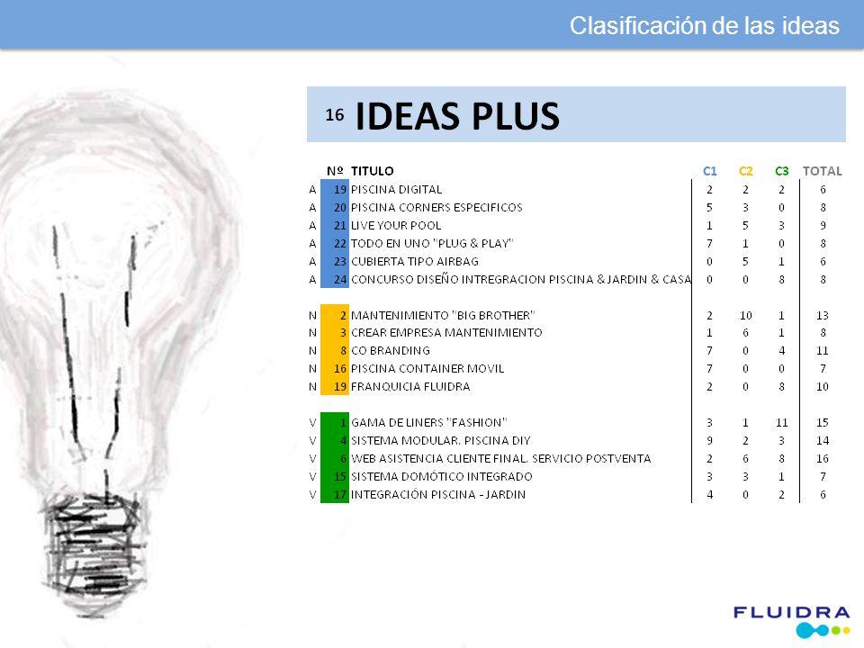 Clasificación de las ideas