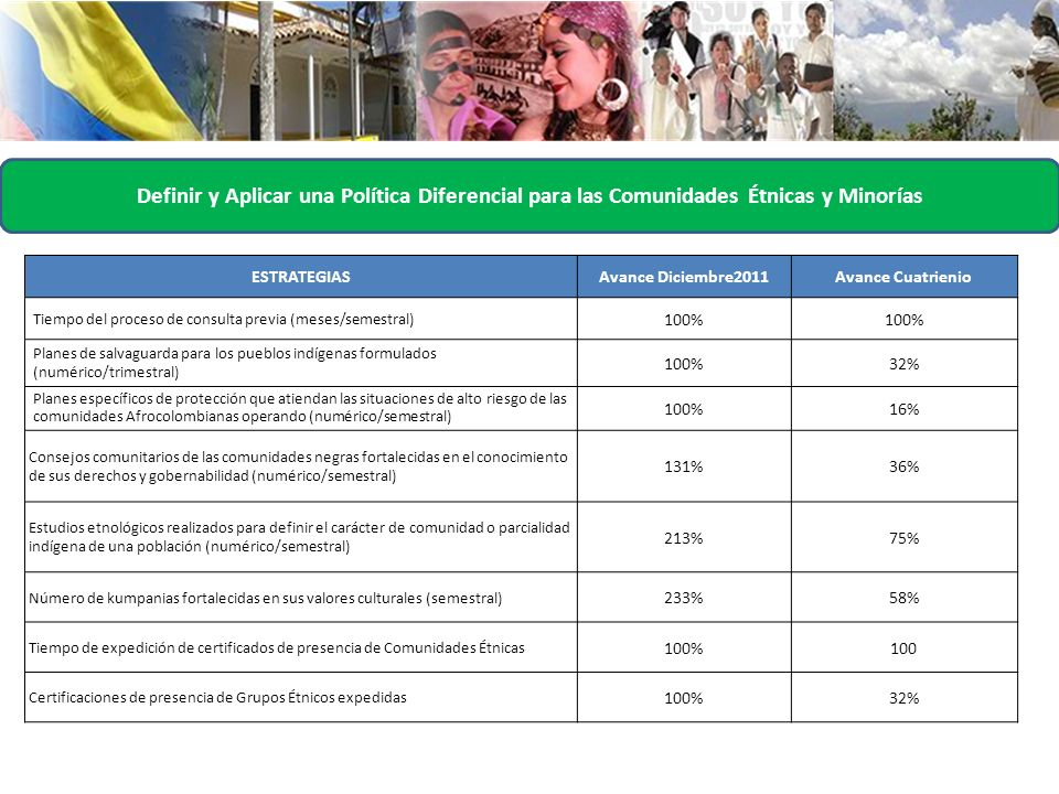 Definir y Aplicar una Política Diferencial para las Comunidades Étnicas y Minorías ESTRATEGIASAvance Diciembre2011Avance Cuatrienio Tiempo del proceso de consulta previa (meses/semestral) 100% Planes de salvaguarda para los pueblos indígenas formulados (numérico/trimestral) 100% 32% Planes específicos de protección que atiendan las situaciones de alto riesgo de las comunidades Afrocolombianas operando (numérico/semestral) 100% 16% Consejos comunitarios de las comunidades negras fortalecidas en el conocimiento de sus derechos y gobernabilidad (numérico/semestral) 131% 36% Estudios etnológicos realizados para definir el carácter de comunidad o parcialidad indígena de una población (numérico/semestral) 213% 75% Número de kumpanias fortalecidas en sus valores culturales (semestral) 233% 58% Tiempo de expedición de certificados de presencia de Comunidades Étnicas 100% 100 Certificaciones de presencia de Grupos Étnicos expedidas 100% 32%