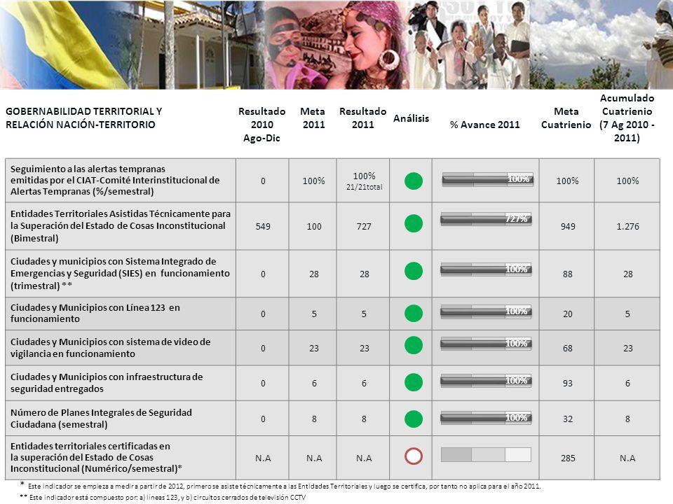 GOBERNABILIDAD TERRITORIAL Y RELACIÓN NACIÓN-TERRITORIO Resultado 2010 Ago-Dic Meta 2011 Resultado 2011 Análisis % Avance 2011 Meta Cuatrienio Acumulado Cuatrienio (7 Ag 2010 - 2011) Seguimiento a las alertas tempranas emitidas por el CIAT-Comité Interinstitucional de Alertas Tempranas (%/semestral) 0100% 100% 21/21total 100% Entidades Territoriales Asistidas Técnicamente para la Superación del Estado de Cosas Inconstitucional (Bimestral) 5491007279491.276 Ciudades y municipios con Sistema Integrado de Emergencias y Seguridad (SIES) en funcionamiento (trimestral) ** 028 8828 Ciudades y Municipios con Línea 123 en funcionamiento 055205 Ciudades y Municipios con sistema de video de vigilancia en funcionamiento 023 6823 Ciudades y Municipios con infraestructura de seguridad entregados 066936 Número de Planes Integrales de Seguridad Ciudadana (semestral) 088328 Entidades territoriales certificadas en la superación del Estado de Cosas Inconstitucional (Numérico/semestral)* N.A 285N.A * Este indicador se empieza a medir a partir de 2012, primero se asiste técnicamente a las Entidades Territoriales y luego se certifica, por tanto no aplica para el año 2011.