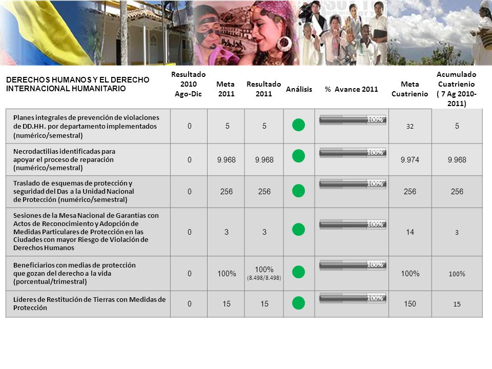 DERECHOS HUMANOS Y EL DERECHO INTERNACIONAL HUMANITARIO Resultado 2010 Ago-Dic Meta 2011 Resultado 2011 Análisis% Avance 2011 Meta Cuatrienio Acumulad