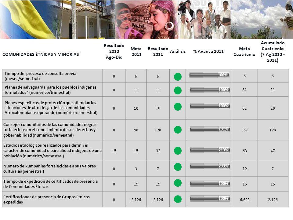 COMUNIDADES ÉTNICAS Y MINORÍAS Resultado 2010 Ago-Dic Meta 2011 Resultado 2011 Análisis% Avance 2011 Meta Cuatrienio Acumulado Cuatrienio (7 Ag 2010 -