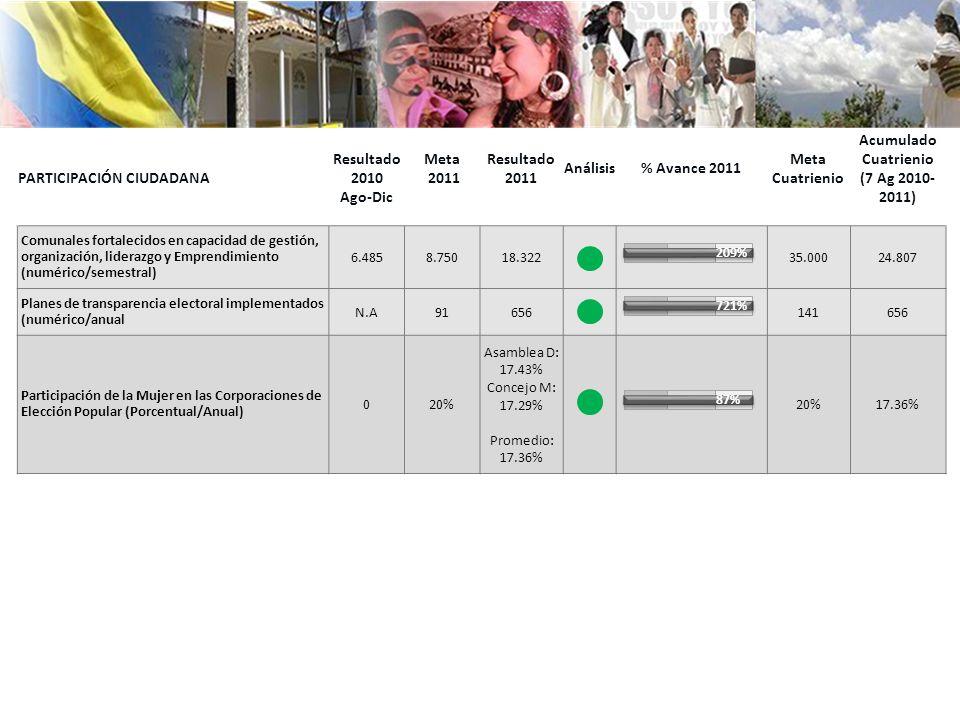 PARTICIPACIÓN CIUDADANA Resultado 2010 Ago-Dic Meta 2011 Resultado 2011 Análisis% Avance 2011 Meta Cuatrienio Acumulado Cuatrienio (7 Ag 2010- 2011) Comunales fortalecidos en capacidad de gestión, organización, liderazgo y Emprendimiento (numérico/semestral) 6.4858.75018.32235.00024.807 Planes de transparencia electoral implementados (numérico/anual N.A91656141656 Participación de la Mujer en las Corporaciones de Elección Popular (Porcentual/Anual) 020% Asamblea D: 17.43% Concejo M: 17.29% Promedio: 17.36% 20%17.36% 209% 721% 87%