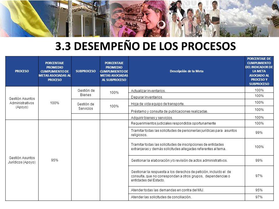 3.3 DESEMPEÑO DE LOS PROCESOS PROCESO PORCENTAJE PROMEDIO CUMPLIMIENTO DE METAS ASOCIADAS AL PROCESO SUBPROCESO PORCENTAJE PROMEDIO CUMPLIMIENTO DE METAS ASOCIADAS AL SUBPROCESO Descripción de la Meta PORCENTAJE DE CUMPLIMIENTO DEL INDICADOR DE LA META ASOCIADO AL PROCESO Y SUBPROCESO Gestión Asuntos Administrativos (Apoyo) 100% Gestión de Bienes 100% Actualizar inventarios.