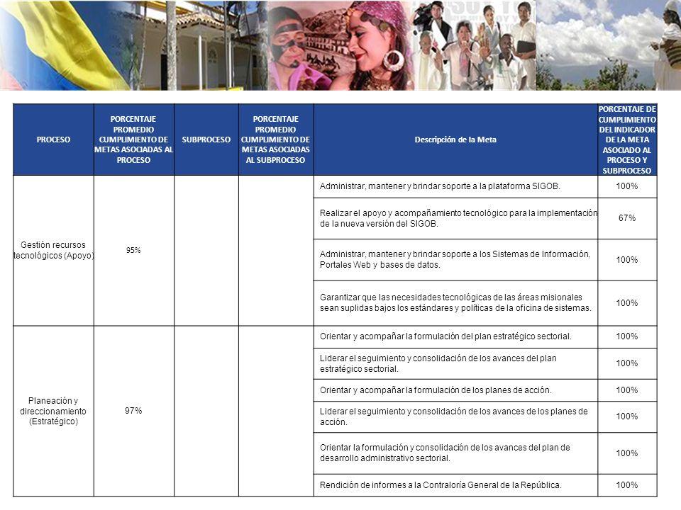 PROCESO PORCENTAJE PROMEDIO CUMPLIMIENTO DE METAS ASOCIADAS AL PROCESO SUBPROCESO PORCENTAJE PROMEDIO CUMPLIMIENTO DE METAS ASOCIADAS AL SUBPROCESO Descripción de la Meta PORCENTAJE DE CUMPLIMIENTO DEL INDICADOR DE LA META ASOCIADO AL PROCESO Y SUBPROCESO Gestión recursos tecnológicos (Apoyo) 95% Administrar, mantener y brindar soporte a la plataforma SIGOB.100% Realizar el apoyo y acompañamiento tecnológico para la implementación de la nueva versión del SIGOB.