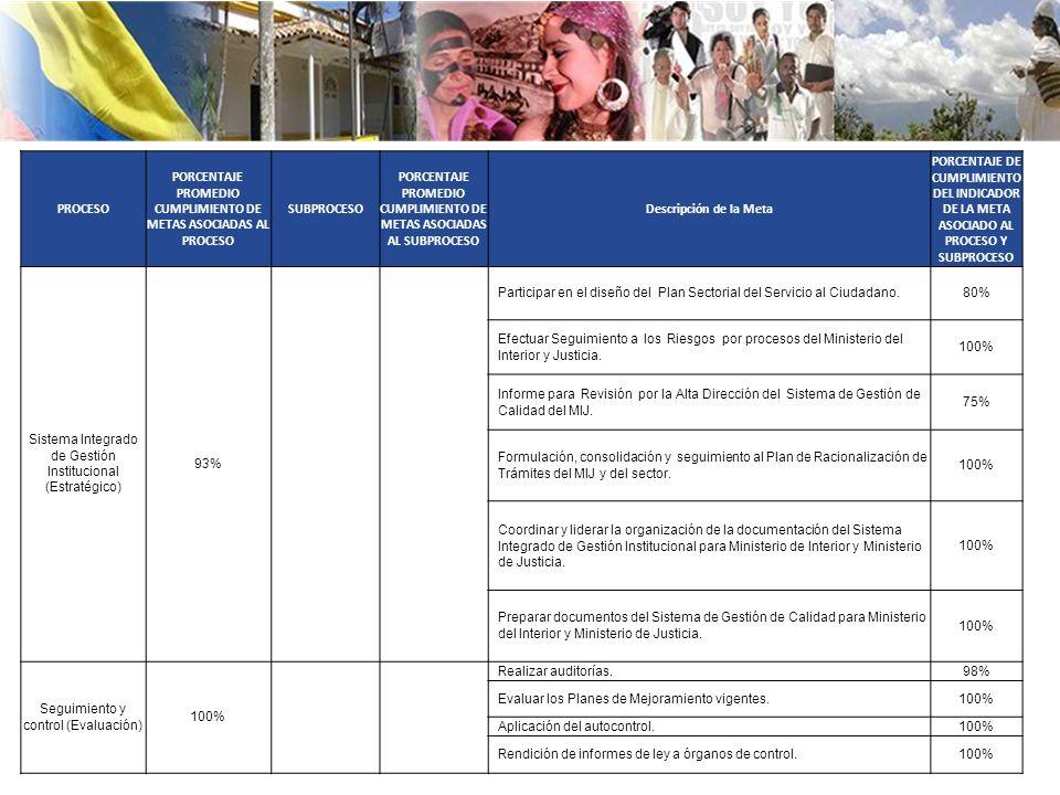 PROCESO PORCENTAJE PROMEDIO CUMPLIMIENTO DE METAS ASOCIADAS AL PROCESO SUBPROCESO PORCENTAJE PROMEDIO CUMPLIMIENTO DE METAS ASOCIADAS AL SUBPROCESO Descripción de la Meta PORCENTAJE DE CUMPLIMIENTO DEL INDICADOR DE LA META ASOCIADO AL PROCESO Y SUBPROCESO Sistema Integrado de Gestión Institucional (Estratégico) 93% Participar en el diseño del Plan Sectorial del Servicio al Ciudadano.80% Efectuar Seguimiento a los Riesgos por procesos del Ministerio del Interior y Justicia.