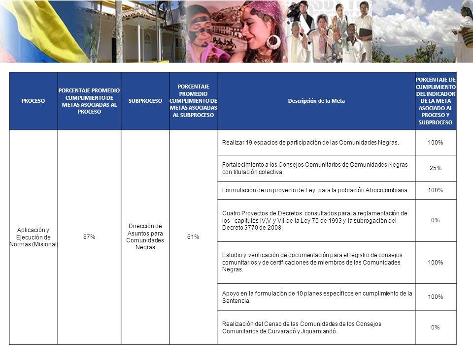 PROCESO PORCENTAJE PROMEDIO CUMPLIMIENTO DE METAS ASOCIADAS AL PROCESO SUBPROCESO PORCENTAJE PROMEDIO CUMPLIMIENTO DE METAS ASOCIADAS AL SUBPROCESO Descripción de la Meta PORCENTAJE DE CUMPLIMIENTO DEL INDICADOR DE LA META ASOCIADO AL PROCESO Y SUBPROCESO Aplicación y Ejecución de Normas (Misional) 87% Dirección de Asuntos para Comunidades Negras 61% Realizar 19 espacios de participación de las Comunidades Negras.100% Fortalecimiento a los Consejos Comunitarios de Comunidades Negras con titulación colectiva.