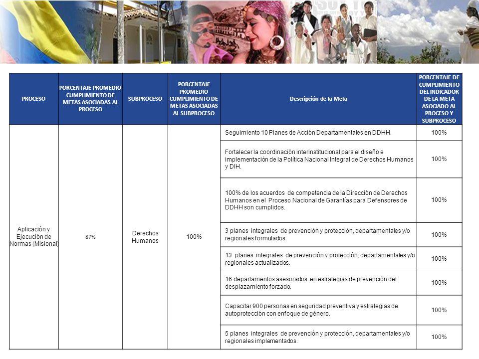 PROCESO PORCENTAJE PROMEDIO CUMPLIMIENTO DE METAS ASOCIADAS AL PROCESO SUBPROCESO PORCENTAJE PROMEDIO CUMPLIMIENTO DE METAS ASOCIADAS AL SUBPROCESO Descripción de la Meta PORCENTAJE DE CUMPLIMIENTO DEL INDICADOR DE LA META ASOCIADO AL PROCESO Y SUBPROCESO Aplicación y Ejecución de Normas (Misional) 87% Derechos Humanos 100% Seguimiento 10 Planes de Acción Departamentales en DDHH.100% Fortalecer la coordinación interinstitucional para el diseño e implementación de la Política Nacional Integral de Derechos Humanos y DIH.