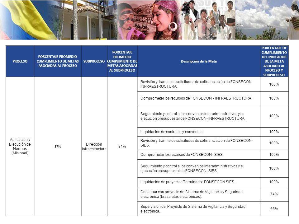 PROCESO PORCENTAJE PROMEDIO CUMPLIMIENTO DE METAS ASOCIADAS AL PROCESO SUBPROCESO PORCENTAJE PROMEDIO CUMPLIMIENTO DE METAS ASOCIADAS AL SUBPROCESO Descripción de la Meta PORCENTAJE DE CUMPLIMIENTO DEL INDICADOR DE LA META ASOCIADO AL PROCESO Y SUBPROCESO Aplicación y Ejecución de Normas (Misional) 87% Dirección Infraestructura 81% Revisión y trámite de solicitudes de cofinanciación de FONSECON- INFRAESTRUCTURA.