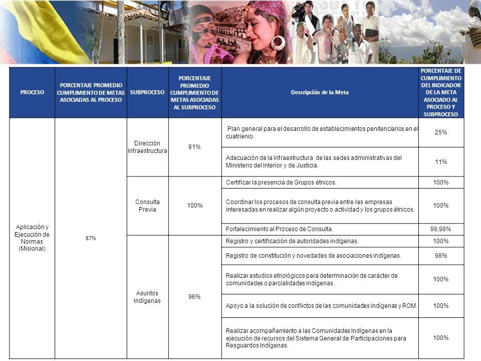 PROCESO PORCENTAJE PROMEDIO CUMPLIMIENTO DE METAS ASOCIADAS AL PROCESO SUBPROCESO PORCENTAJE PROMEDIO CUMPLIMIENTO DE METAS ASOCIADAS AL SUBPROCESO Descripción de la Meta PORCENTAJE DE CUMPLIMIENTO DEL INDICADOR DE LA META ASOCIADO AL PROCESO Y SUBPROCESO Aplicación y Ejecución de Normas (Misional) 87% Dirección Infraestructura 81% Plan general para el desarrollo de establecimientos penitenciarios en el cuatrienio.