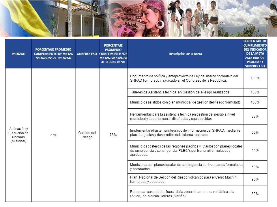 PROCESO PORCENTAJE PROMEDIO CUMPLIMIENTO DE METAS ASOCIADAS AL PROCESO SUBPROCESO PORCENTAJE PROMEDIO CUMPLIMIENTO DE METAS ASOCIADAS AL SUBPROCESO Descripción de la Meta PORCENTAJE DE CUMPLIMIENTO DEL INDICADOR DE LA META ASOCIADO AL PROCESO Y SUBPROCESO Aplicación y Ejecución de Normas (Misional) 87% Gestión del Riesgo 78% Documento de política y anteproyecto de Ley del marco normativo del SNPAD formulado y radicado en el Congreso de la República.