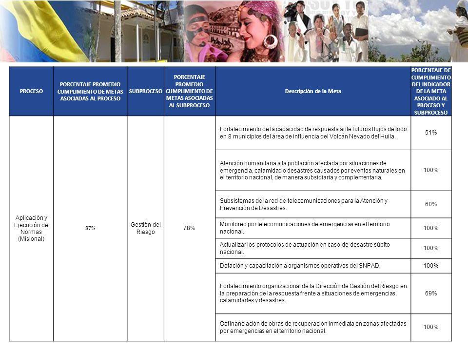 PROCESO PORCENTAJE PROMEDIO CUMPLIMIENTO DE METAS ASOCIADAS AL PROCESO SUBPROCESO PORCENTAJE PROMEDIO CUMPLIMIENTO DE METAS ASOCIADAS AL SUBPROCESO Descripción de la Meta PORCENTAJE DE CUMPLIMIENTO DEL INDICADOR DE LA META ASOCIADO AL PROCESO Y SUBPROCESO Aplicación y Ejecución de Normas (Misional) 87% Gestión del Riesgo 78% Fortalecimiento de la capacidad de respuesta ante futuros flujos de lodo en 8 municipios del área de influencia del Volcán Nevado del Huila.
