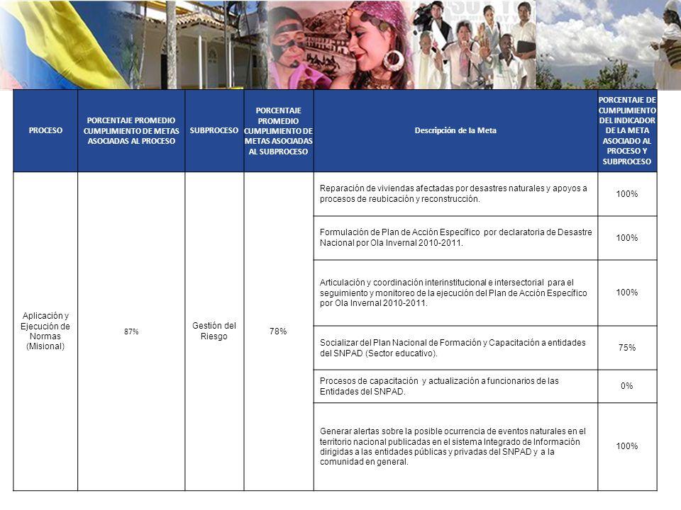 PROCESO PORCENTAJE PROMEDIO CUMPLIMIENTO DE METAS ASOCIADAS AL PROCESO SUBPROCESO PORCENTAJE PROMEDIO CUMPLIMIENTO DE METAS ASOCIADAS AL SUBPROCESO Descripción de la Meta PORCENTAJE DE CUMPLIMIENTO DEL INDICADOR DE LA META ASOCIADO AL PROCESO Y SUBPROCESO Aplicación y Ejecución de Normas (Misional) 87% Gestión del Riesgo 78% Reparación de viviendas afectadas por desastres naturales y apoyos a procesos de reubicación y reconstrucción.