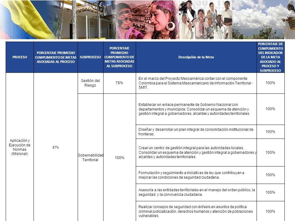 PROCESO PORCENTAJE PROMEDIO CUMPLIMIENTO DE METAS ASOCIADAS AL PROCESO SUBPROCESO PORCENTAJE PROMEDIO CUMPLIMIENTO DE METAS ASOCIADAS AL SUBPROCESO Descripción de la Meta PORCENTAJE DE CUMPLIMIENTO DEL INDICADOR DE LA META ASOCIADO AL PROCESO Y SUBPROCESO Aplicación y Ejecución de Normas (Misional) 87% Gestión del Riesgo 78% En el marco del Proyecto Mesoamérica contar con el componente Colombia para el Sistema Mesoamericano de Información Territorial - SMIT.
