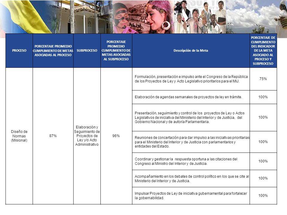 PROCESO PORCENTAJE PROMEDIO CUMPLIMIENTO DE METAS ASOCIADAS AL PROCESO SUBPROCESO PORCENTAJE PROMEDIO CUMPLIMIENTO DE METAS ASOCIADAS AL SUBPROCESO Descripción de la Meta PORCENTAJE DE CUMPLIMIENTO DEL INDICADOR DE LA META ASOCIADO AL PROCESO Y SUBPROCESO Diseño de Normas (Misional) 87% Elaboración y Seguimiento de Proyectos de Ley y/o Acto Administrativo 96% Formulación, presentación e impulso ante el Congreso de la República de los Proyectos de Ley y Acto Legislativo prioritarios para el MIJ.