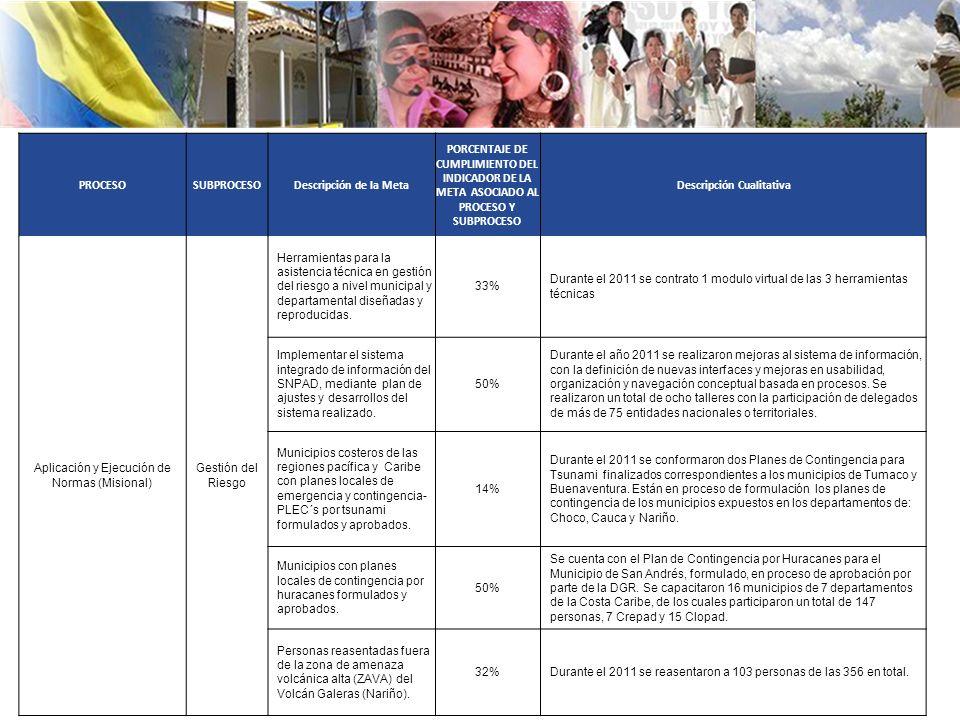 PROCESOSUBPROCESODescripción de la Meta PORCENTAJE DE CUMPLIMIENTO DEL INDICADOR DE LA META ASOCIADO AL PROCESO Y SUBPROCESO Descripción Cualitativa Aplicación y Ejecución de Normas (Misional) Gestión del Riesgo Herramientas para la asistencia técnica en gestión del riesgo a nivel municipal y departamental diseñadas y reproducidas.
