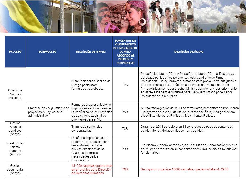 PROCESOSUBPROCESODescripción de la Meta PORCENTAJE DE CUMPLIMIENTO DEL INDICADOR DE LA META ASOCIADO AL PROCESO Y SUBPROCESO Descripción Cualitativa Diseño de Normas (Misional) Plan Nacional de Gestión del Riesgo por tsunami formulado y aprobado.