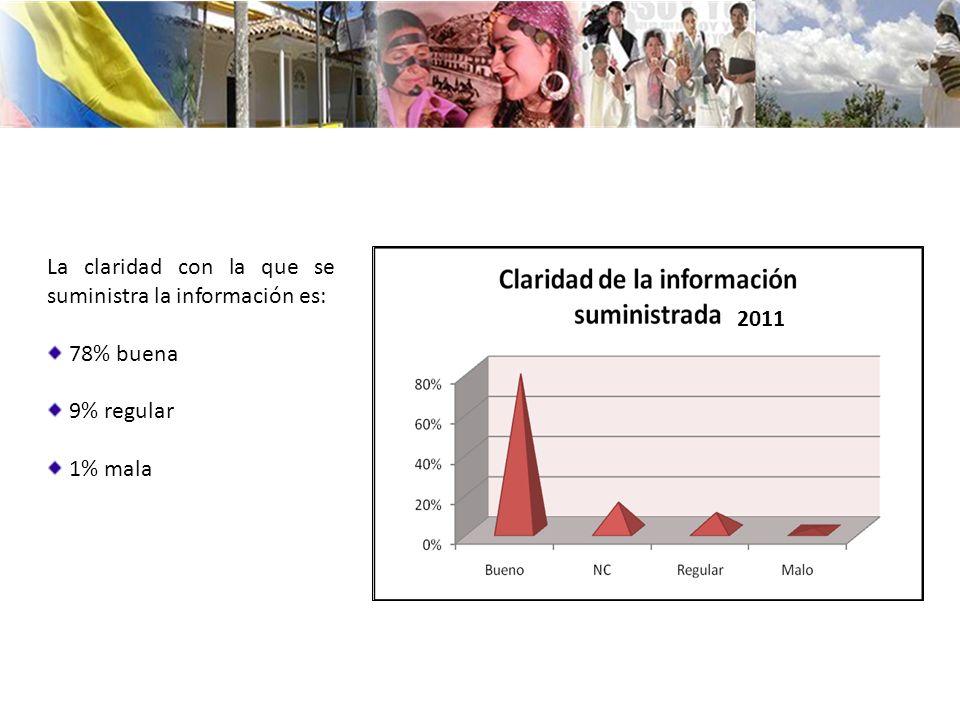 La claridad con la que se suministra la información es: 78% buena 9% regular 1% mala 2011