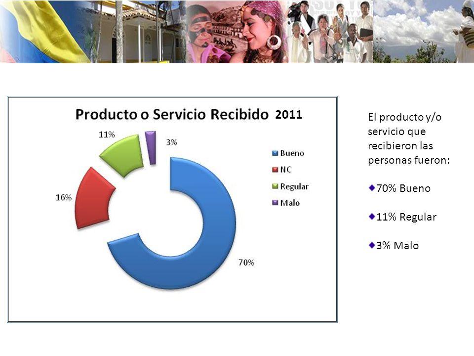 El producto y/o servicio que recibieron las personas fueron: 70% Bueno 11% Regular 3% Malo 2011