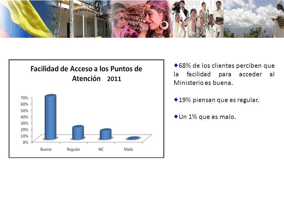 68% de los clientes perciben que la facilidad para acceder al Ministerio es buena. 19% piensan que es regular. Un 1% que es malo. 2011