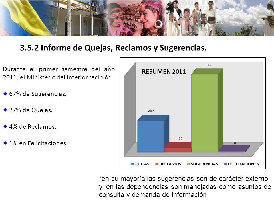 3.5.2 Informe de Quejas, Reclamos y Sugerencias. Durante el primer semestre del año 2011, el Ministerio del Interior recibió: 67% de Sugerencias.* 27%