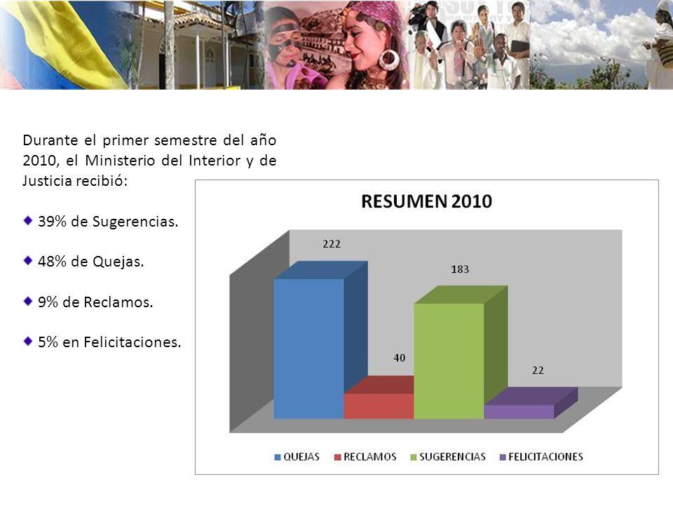 Durante el primer semestre del año 2010, el Ministerio del Interior y de Justicia recibió: 39% de Sugerencias. 48% de Quejas. 9% de Reclamos. 5% en Fe