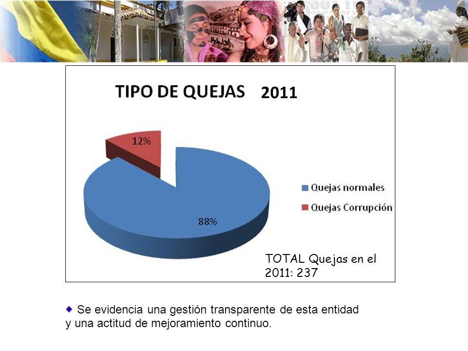 Se evidencia una gestión transparente de esta entidad y una actitud de mejoramiento continuo. 2011 TOTAL Quejas en el 2011: 237