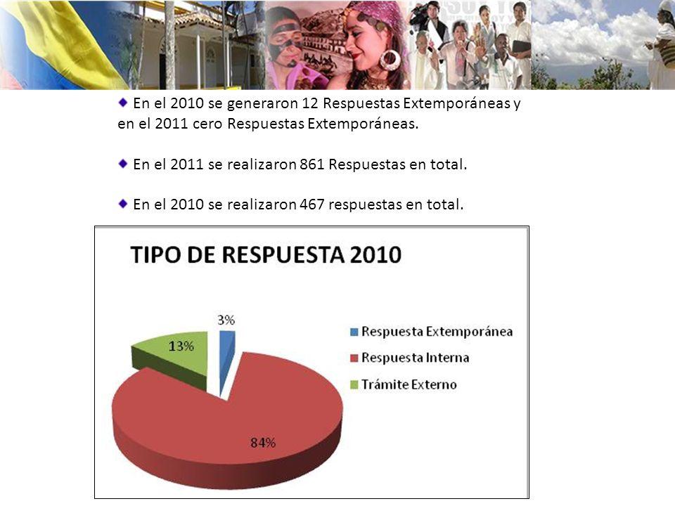 En el 2010 se generaron 12 Respuestas Extemporáneas y en el 2011 cero Respuestas Extemporáneas. En el 2011 se realizaron 861 Respuestas en total. En e