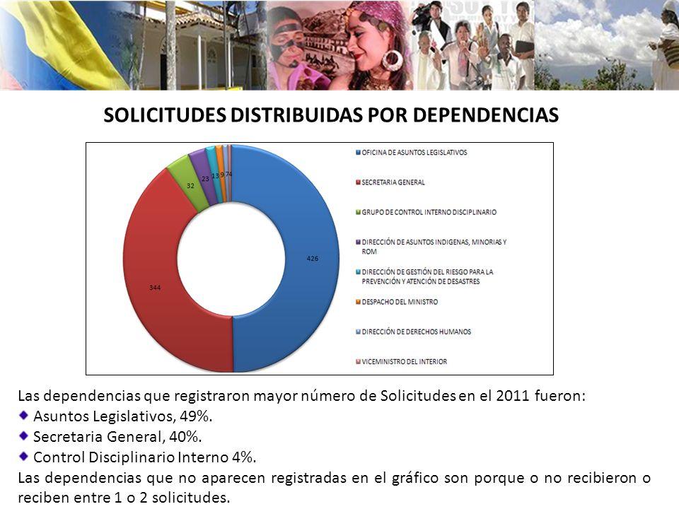 Las dependencias que registraron mayor número de Solicitudes en el 2011 fueron: Asuntos Legislativos, 49%. Secretaria General, 40%. Control Disciplina