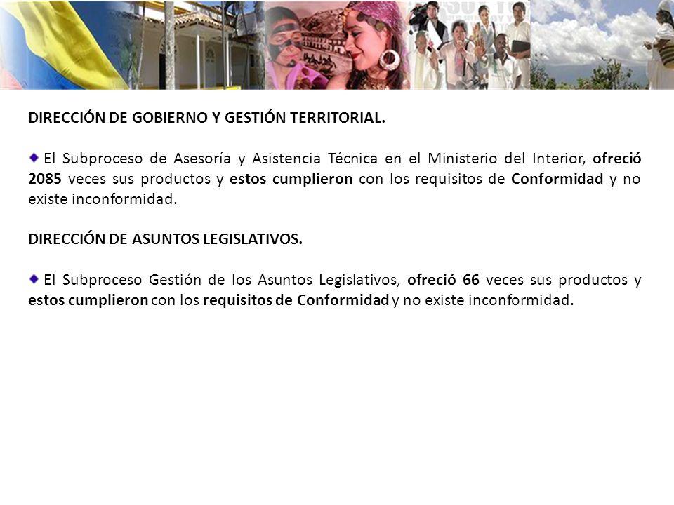 DIRECCIÓN DE GOBIERNO Y GESTIÓN TERRITORIAL. El Subproceso de Asesoría y Asistencia Técnica en el Ministerio del Interior, ofreció 2085 veces sus prod