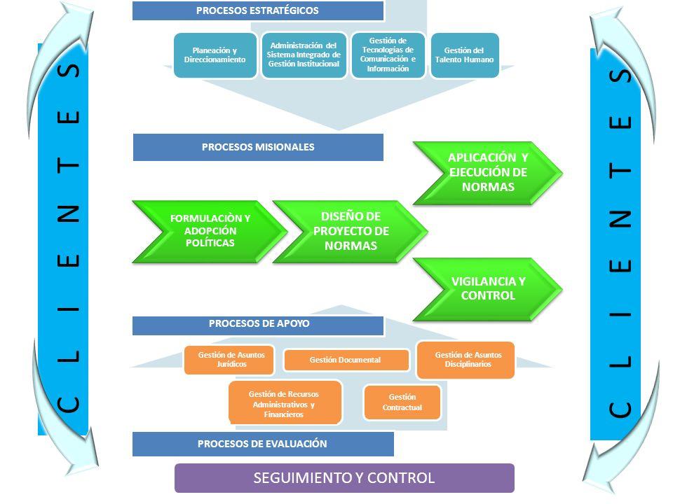 Planeación y Direccionamiento Administración del Sistema Integrado de Gestión Institucional Gestión de Tecnologías de Comunicación e Información Gestión del Talento Humano PROCESOS ESTRATÉGICOS FORMULACIÒN Y ADOPCIÓN POLÍTICAS DISEÑO DE PROYECTO DE NORMAS APLICACIÓN Y EJECUCIÓN DE NORMAS VIGILANCIA Y CONTROL PROCESOS MISIONALES Gestión Contractual PROCESOS DE APOYO Gestión de Recursos Administrativos y Financieros Gestión de Asuntos Jurídicos Gestión Documental Gestión de Asuntos Disciplinarios PROCESOS DE EVALUACIÓN SEGUIMIENTO Y CONTROL VIGILANCIA Y CONTROL