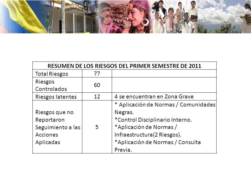 RESUMEN DE LOS RIESGOS DEL PRIMER SEMESTRE DE 2011 Total Riesgos77 Riesgos Controlados 60 Riesgos latentes124 se encuentran en Zona Grave Riesgos que