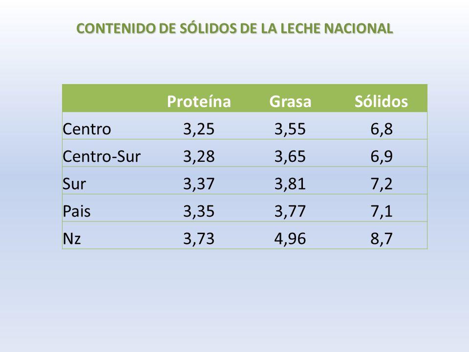 CONTENIDO DE SÓLIDOS DE LA LECHE NACIONAL ProteínaGrasaSólidos Centro3,253,556,8 Centro-Sur3,283,656,9 Sur3,373,817,2 Pais3,353,777,1 Nz3,734,968,7