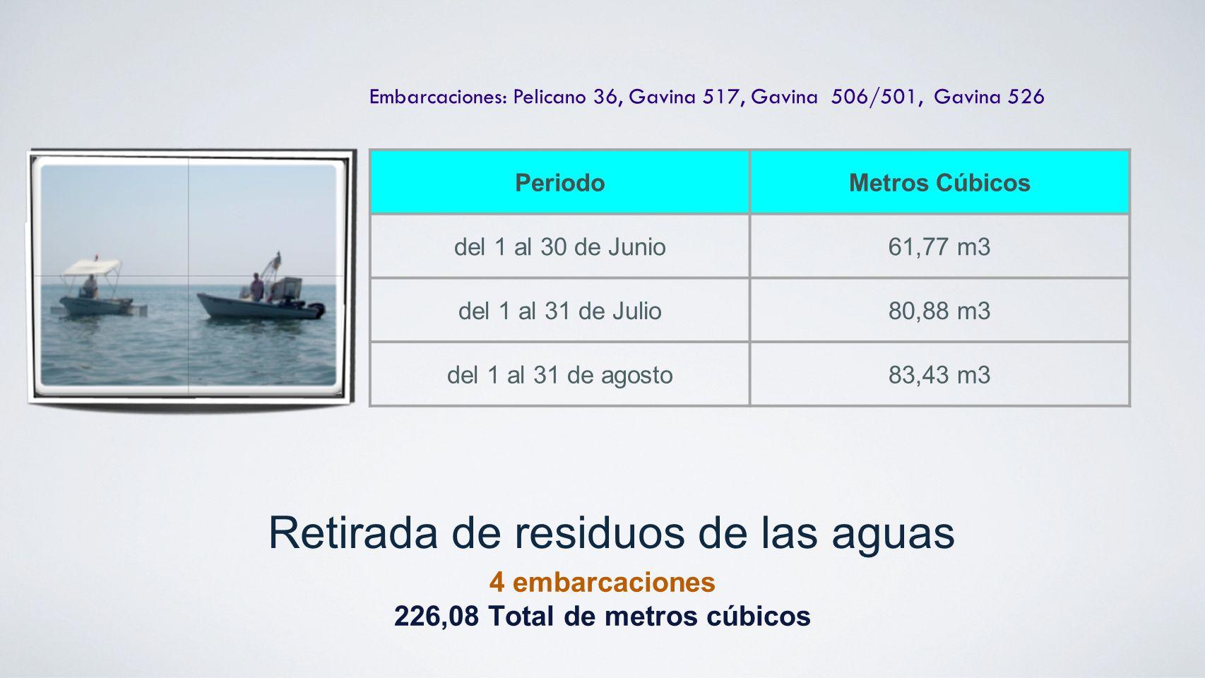 Retirada de residuos de las aguas 4 embarcaciones 226,08 Total de metros cúbicos Embarcaciones: Pelicano 36, Gavina 517, Gavina 506/501, Gavina 526 Pe